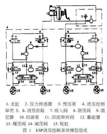 基于ESP液压控制系统的仿真模型研究分析