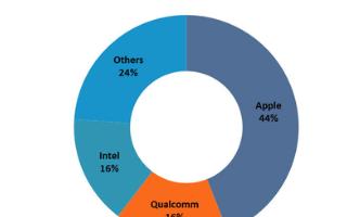 2019年全球平板电脑AP市场收入19亿美元,苹果占据44%的份额独大