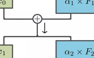 一種神經網絡結構改進方法「ReZero」