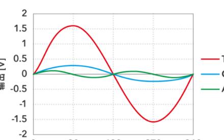 TDK TMR傳感器可實現電動汽車電池的超高精度監測