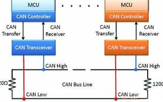 CAN BUS的架构特点、应用优势与实例分析