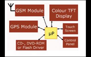 基于CP3000系列连通处理器实现低成本的汽车导...