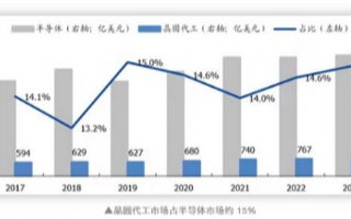 晶圓代工市場保持增長,中國大陸集成電路產業鏈從低端向高端延伸