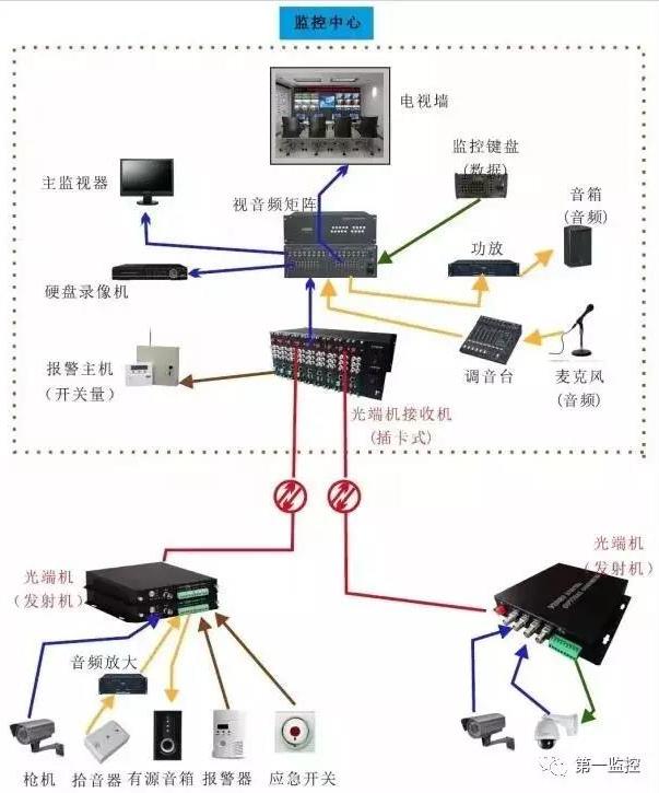 光端机的各种应用方案解析