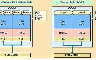 Intel和AMD雙核心處理器的構架剖析和適用范圍研究