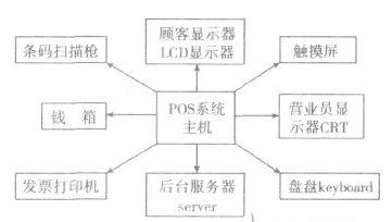 linux系統POS嵌入式數據庫如何去構建