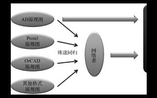 PCB设计经验之Altium网表及Protel网表的生成