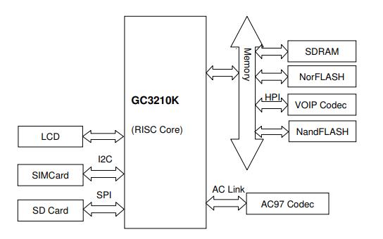 GC3210K高性能系统级芯片的数据手册免费下载