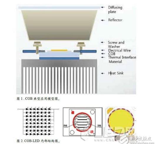 COB封裝中LED為什么會失效