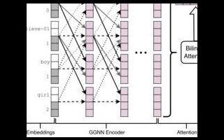 基于门控图神经网络的图序列学习