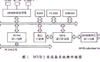 采用NET+50和MVBC01芯片实现MVB 2类设备系统的设计
