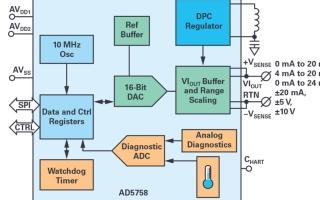 如何設計出高精度和隔離模擬輸出模塊的系統
