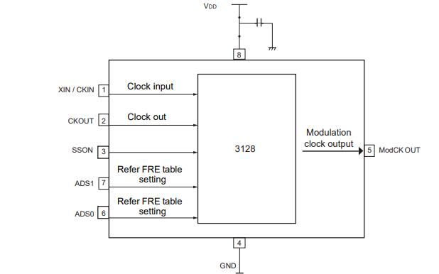 SSDCI3128AF擴頻時鐘發生器超低功耗移動式電磁干擾抑制芯片的數據手冊