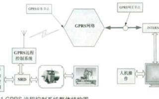 利用GPRS網絡技術實現油田抽油機遠程控制系統的...