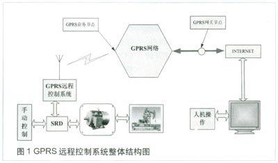 利用GPRS网络技术实现油田抽油机远程控制系统的设计