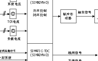SIMATIC-TDC控制器的主要性能特点及在S...