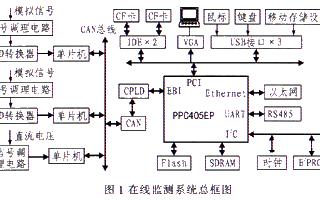 基于嵌入式微处理器和PCI总线实现电力监测系统的设计