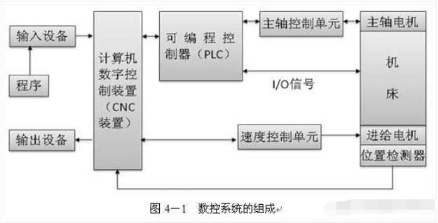 CNC设备的构成