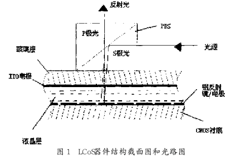 应用于LCoS微型显示器的彩色时序控制器的电路设计