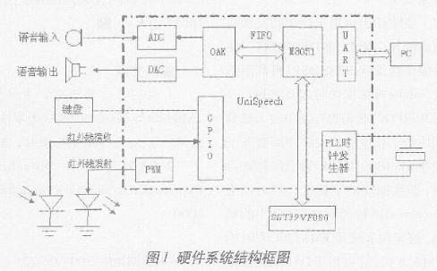基于语音专用芯片UniSpeech和39VF08...