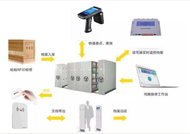 RFID檔案管理有什么優勢