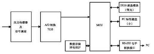 基于單片機和RS-232串行通信實現建材質量自動監測系統的設計
