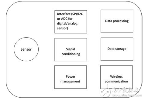 RFID技术随后低声一叹的无源传感器标签具备怎样的功能