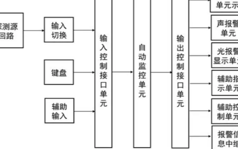 火灾报警控制器的组成结构及性能分析