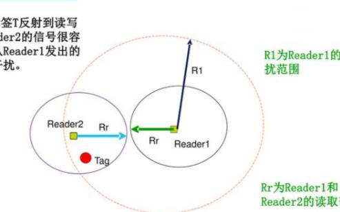 基于RFID技術的標簽數據安全性的解析