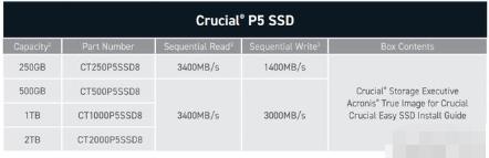 英睿达发布P5高性能SSD,连续读取速度最高3400MB/s