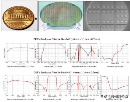 晶訊自研B41全頻段FBAR濾波器推出,采用獨家...