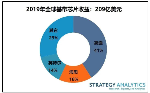 2019年全球蜂窝基带处理器市场的收益情况分析
