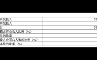 瑞芯微2019年实现销售芯片1亿932万颗,研发投入达到3.10亿元