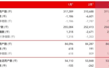 中国联通3月运营商数据发布,固网宽带用户净增54.4万户