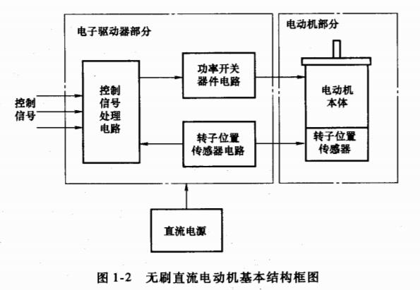 永磁无刷直流电机技术的PDF电子书免费下载