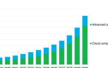 石油企業在云計算方面花費上億美元,2020年投資...