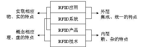 RFID分類是怎么樣的情況