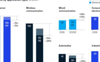 2020年全球芯片市場銷售額下降,半導體行業收入...