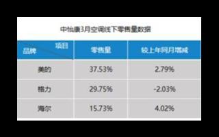 海尔空调品牌布局健康场景,市场份额实现逆势增长