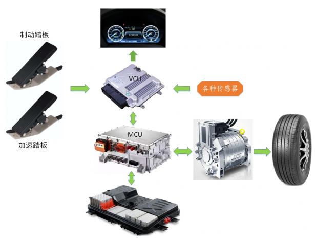 电机再生制动能量回收的工作过程是怎样的