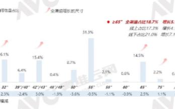 京東方產業升級在即,未來65英寸或將取代55英寸成新基準