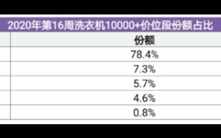 16周洗衣機市場數據發布:卡薩帝份額達到78.4%
