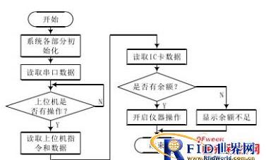 rfid技術怎樣實現醫療器械的智能化的控制