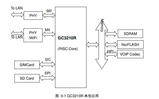 GC3210R高性能系统级芯片的数据手册免费下载