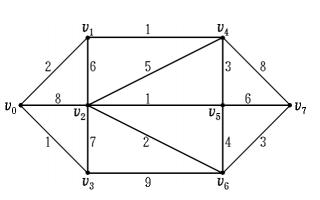 图论算法及MATLAB法式榜样代码的详细材料解释