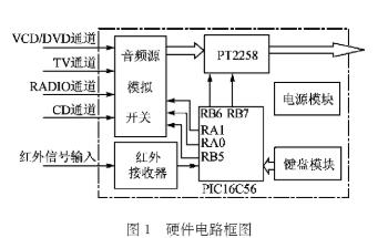 采用PICl6C56微控制器和声道控制IC实现A...