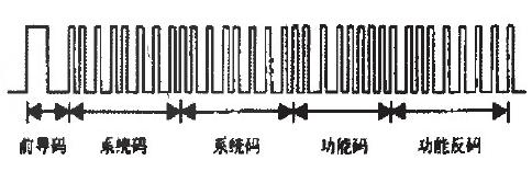 利用單片機和軟件載波方式實現通用型紅外遙控的設計