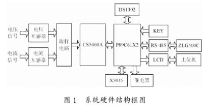 利用CS5460A電能計量芯片實現智能電力管理系統的設計