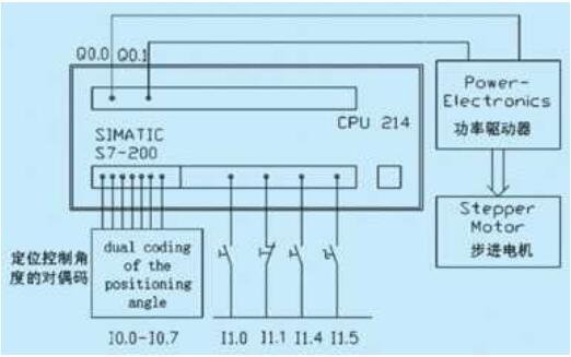 PLC在步進電機中的應用