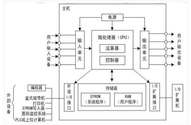 PLC的五种应用分类